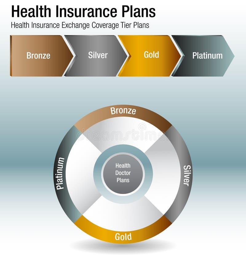 Health Insurance Exchange Coverage Tier Plans Chart. An image of a Health Insurance Exchange Coverage Tier Plans Chart stock illustration