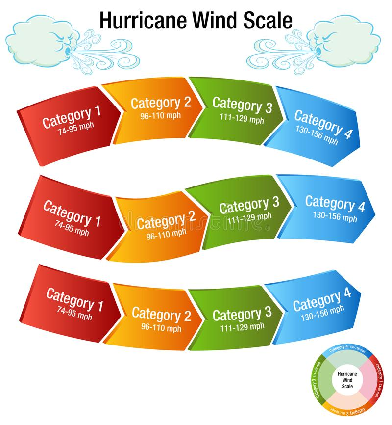 Hurricane Wind Scale Category Chart. An image of a Hurricane Wind Scale Category Chart and windy day cloud stock illustration