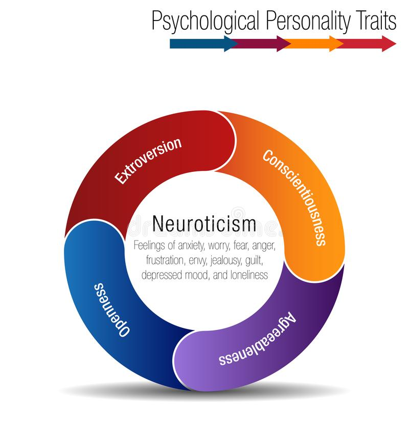 Psychological Personality Traits Chart Infographic isolated. An image of a Psychological Personality Traits Chart Infographic isolated royalty free illustration