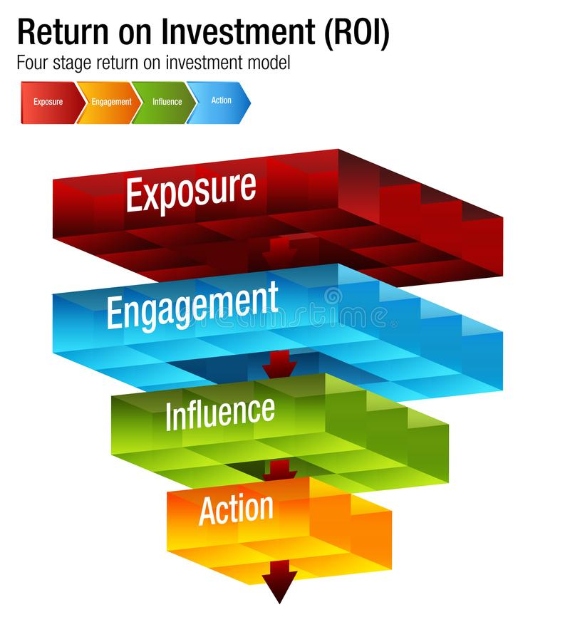 Return on Investment ROI Exposure Engagment Influence Action Chart. An image of a Return on Investment ROI Exposure Engagment Influence Action Chart royalty free illustration