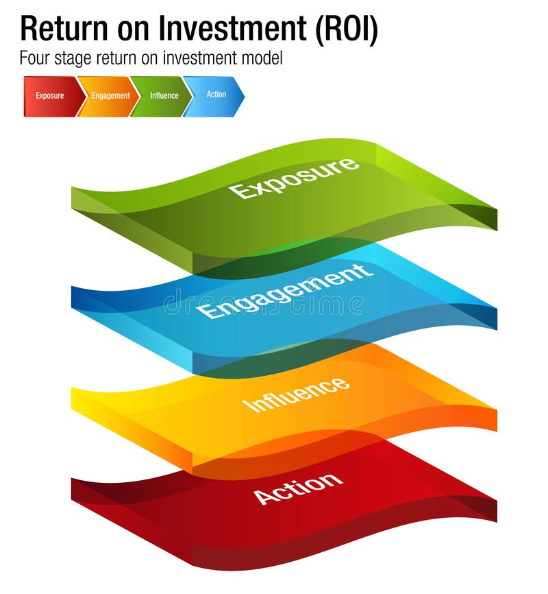 Return on Investment ROI Exposure Engagment Influence Action Chart. An image of a Return on Investment ROI Exposure Engagment Influence Action Chart stock illustration