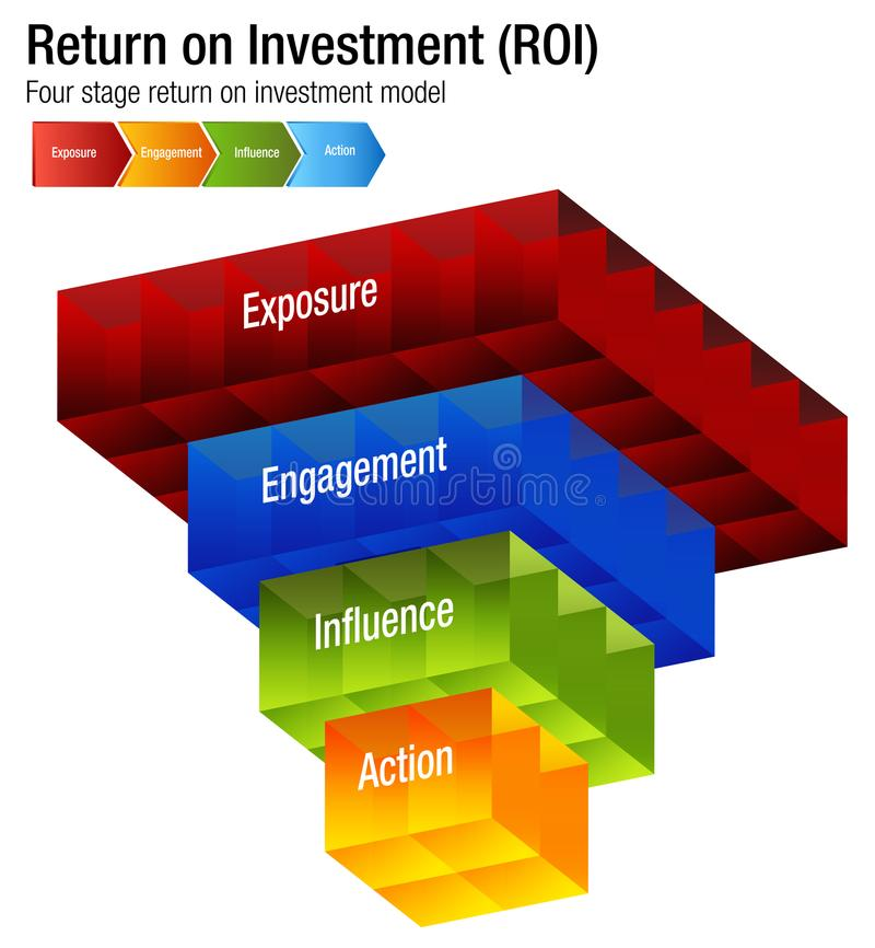 Return on Investment ROI Exposure Engagment Influence Action Chart. An image of a Return on Investment ROI Exposure Engagment Influence Action Chart vector illustration