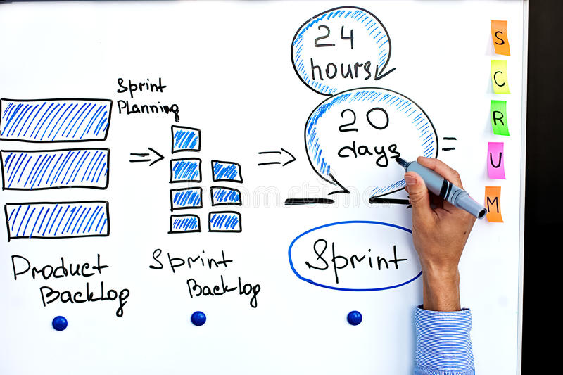 Image of scrum process and scrum sprint. Hand of project manager writing on white board cycle of scrum iteration for team and scrum master royalty free stock image