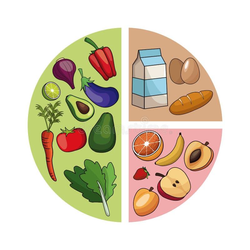 Imagem saudável do alimento do diagrama ilustração royalty free