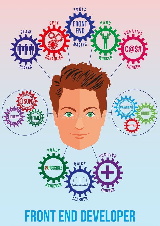 Imagen del desarrollador de la parte frontal con rasgos y la pila stock de ilustración