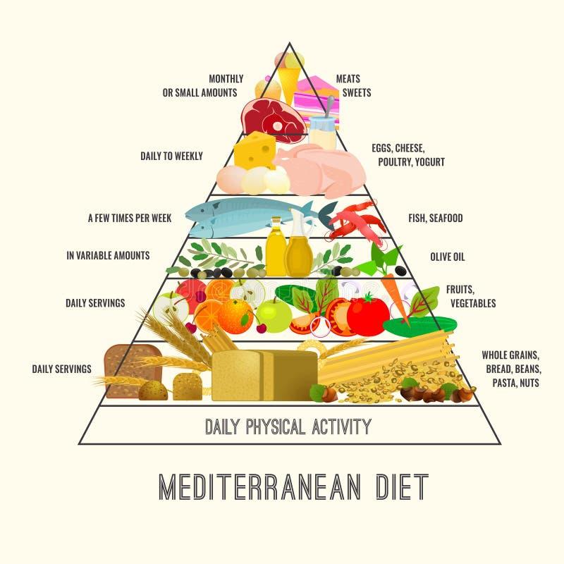 Imagen mediterránea de la dieta stock de ilustración