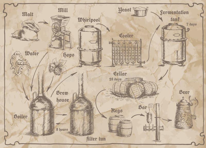 Immagine dello schema della fabbrica di birra per il menu con birra royalty illustrazione gratis
