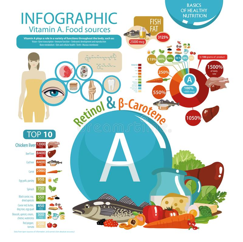 The impact of vitamin A on human health. stock illustration