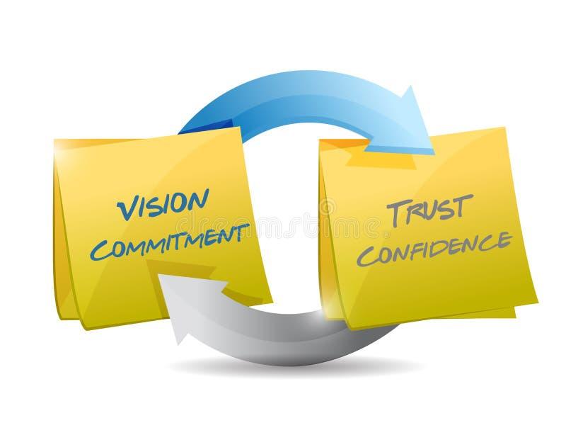 Impegno di visione, fiducia e ciclo di fiducia illustrazione di stock
