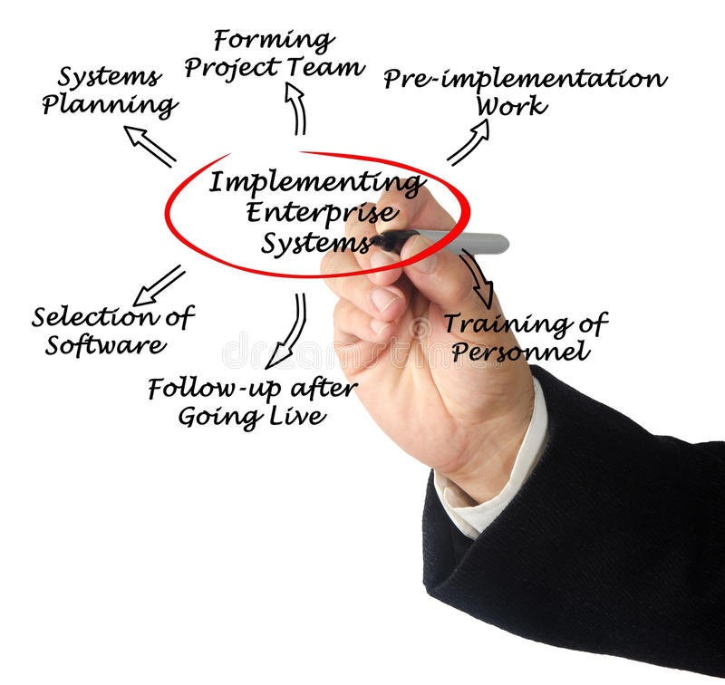 Implementing enterprise system royalty free stock photography