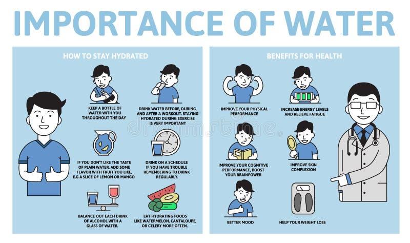 Importância do infographics da água Benefícios para a saúde Cartaz da informação com texto e caráter Vetor liso ilustração royalty free