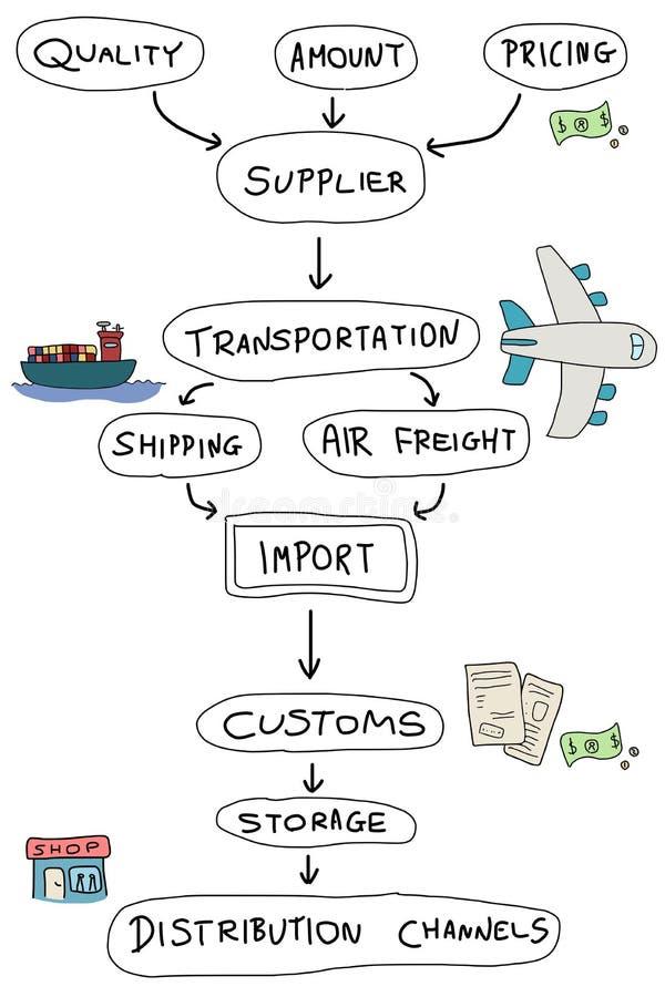 Importação ilustração stock