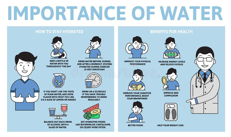 Importance of water infographics. Benefits for health. Information poster with text and character. Flat vector royalty free illustration