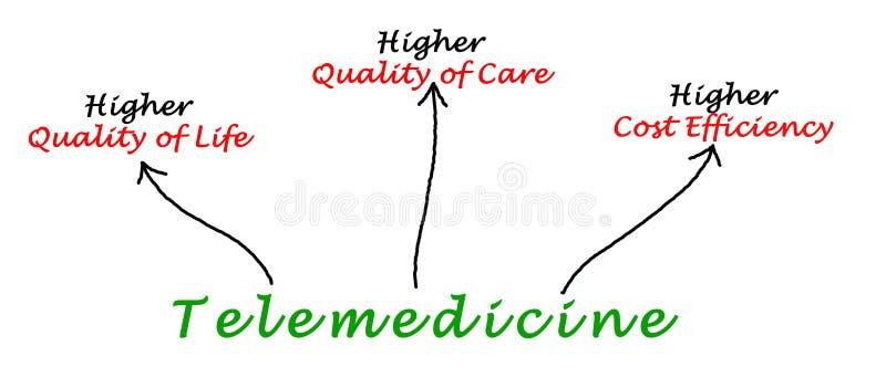 Telemedicine. Important benefits of use of Telemedicine stock illustration