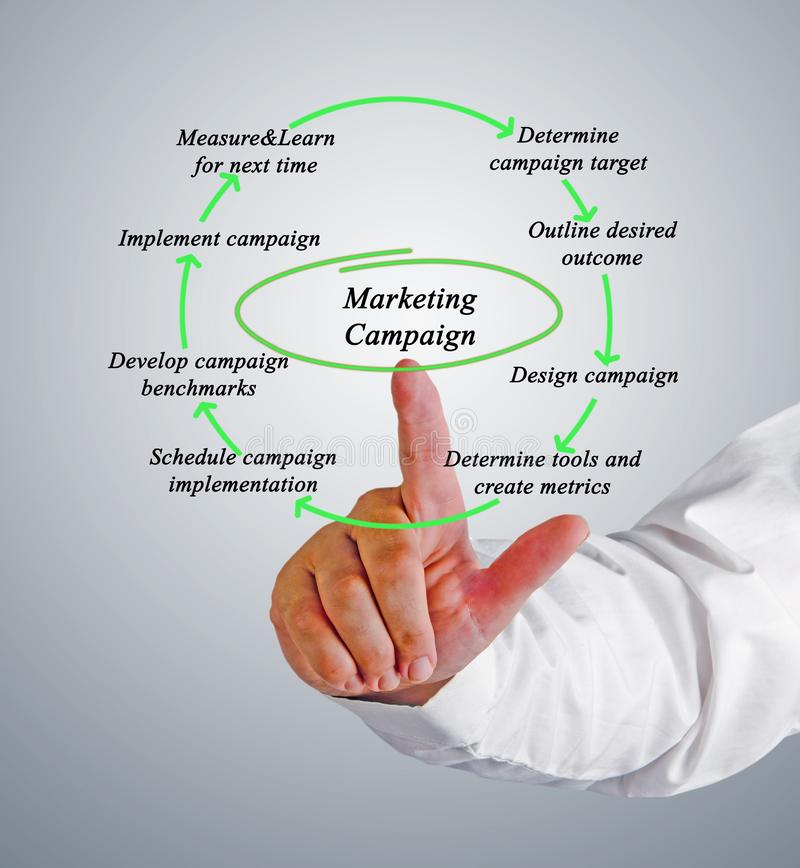 Diagram of Marketing Campaign royalty free stock image