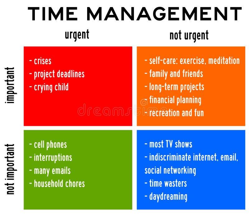 Importante urgente de la gestión de tiempo libre illustration