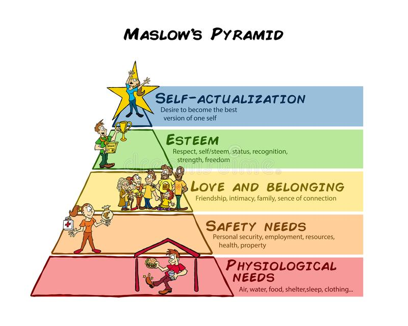 Maslow pyramid of human needs different levels. A colorful pyramid representing the Maslow system of human needs live physiological, safety, belonging stock illustration