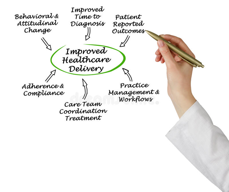 Improved Healthcare Delivery. How to Improve Healthcare Delivery stock photos