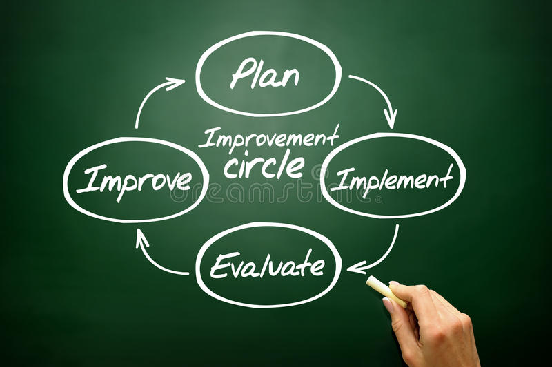 Improvement circle of plan, implement, evaluate, improve concept. Business strategy on blackboard stock photos
