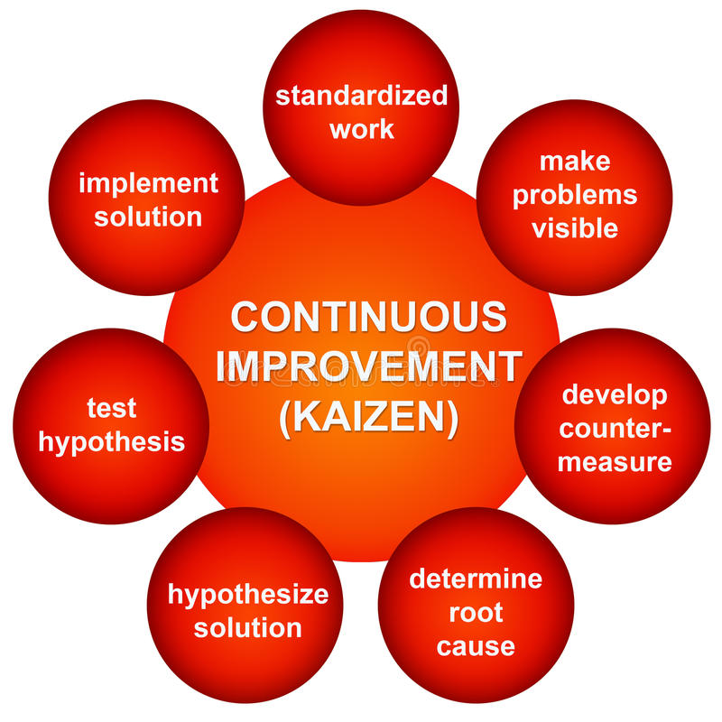 Improvement. Continuous improvement in a Kaizen process royalty free illustration