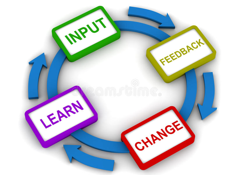 Improvement process. Process improvement showing 4 main stages of input feedback change and learn, leading to overall improvement in operations