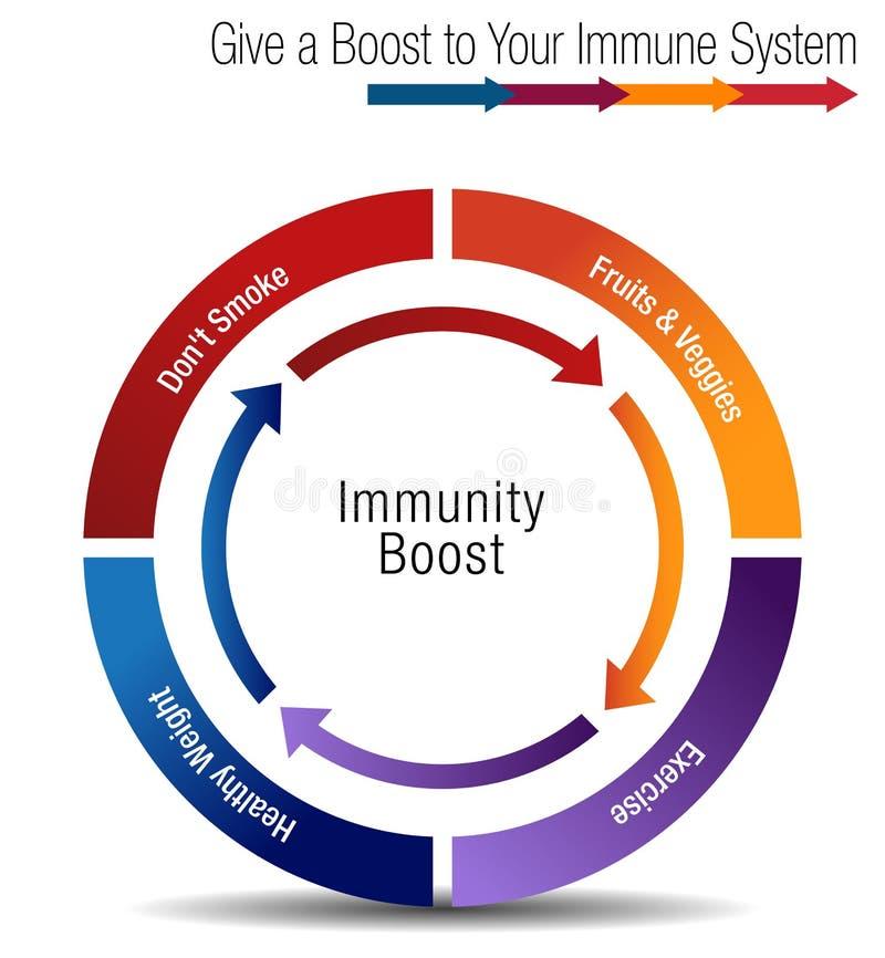 Impulso e Stregthen sua carta de sistema imunitário ilustração stock