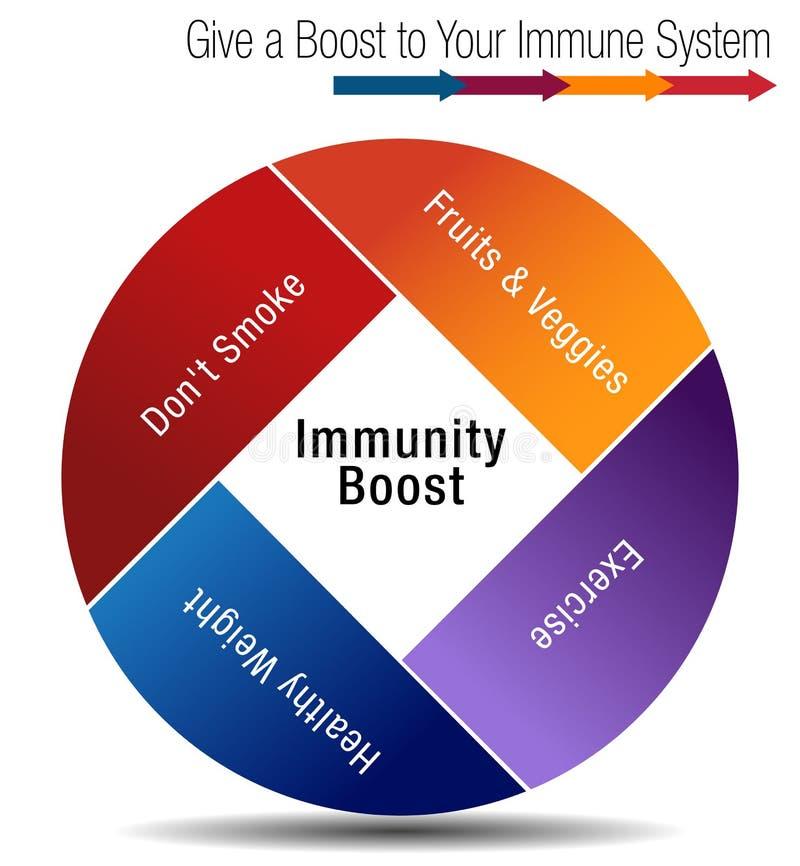 Impulso e Stregthen sua carta de sistema imunitário ilustração royalty free