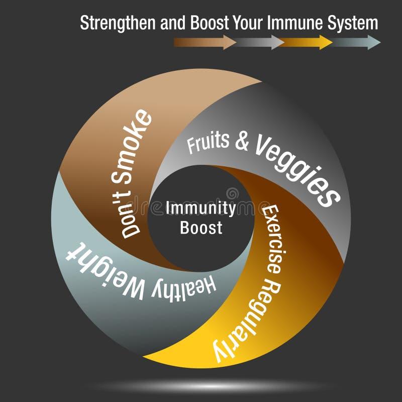 Impulso e Stregthen sua carta de sistema imunitário ilustração do vetor