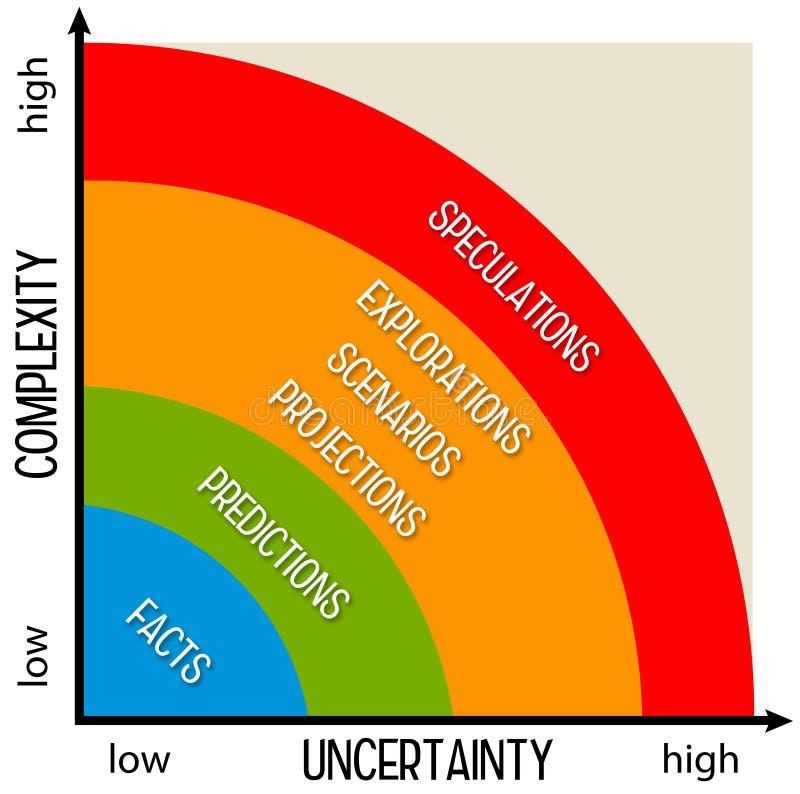 Incertidumbre de la complejidad stock de ilustración