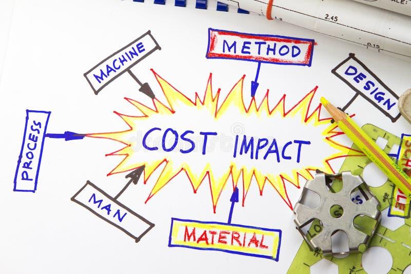 Incidence de coût image stock