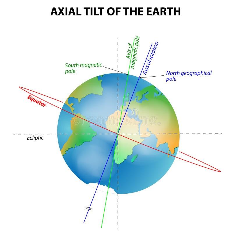 Inclinación axial de la tierra stock de ilustración