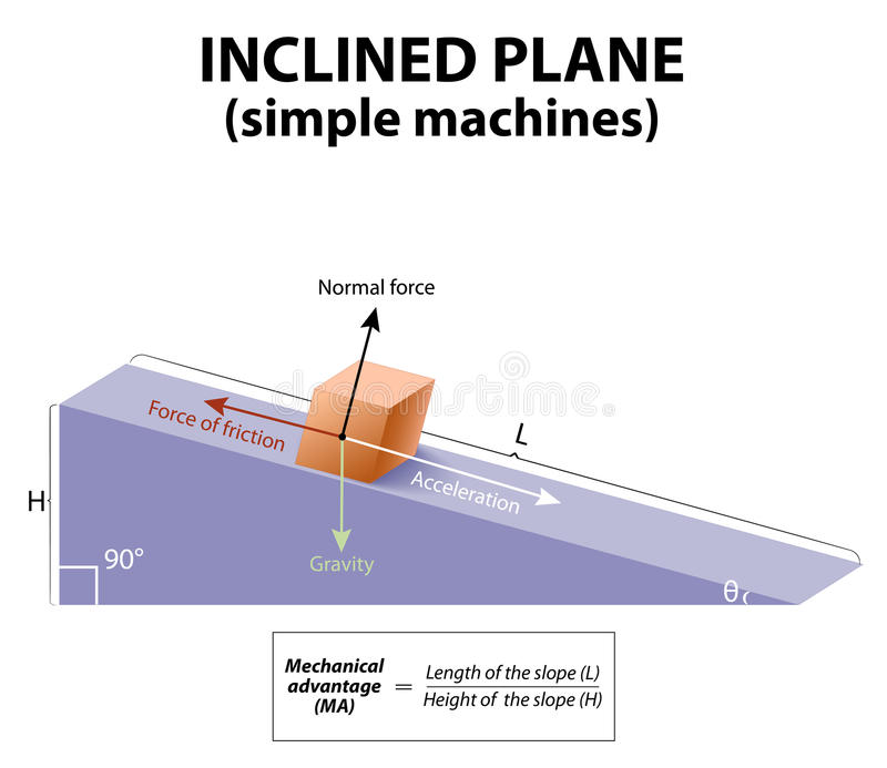 Inclined plane. simple machines royalty free illustration