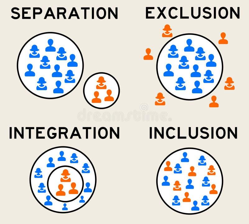 Inclusion d'exclusion illustration libre de droits