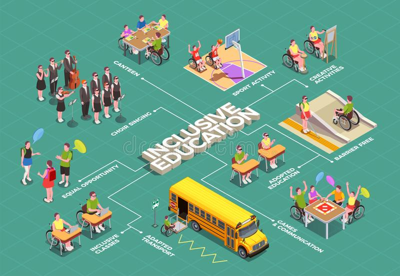 Inclusive Education Isometric Flowchart. With school facilities adapted for disabled students 3d vector illustration royalty free illustration