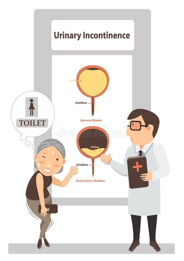 Incontinência urinária ilustração stock