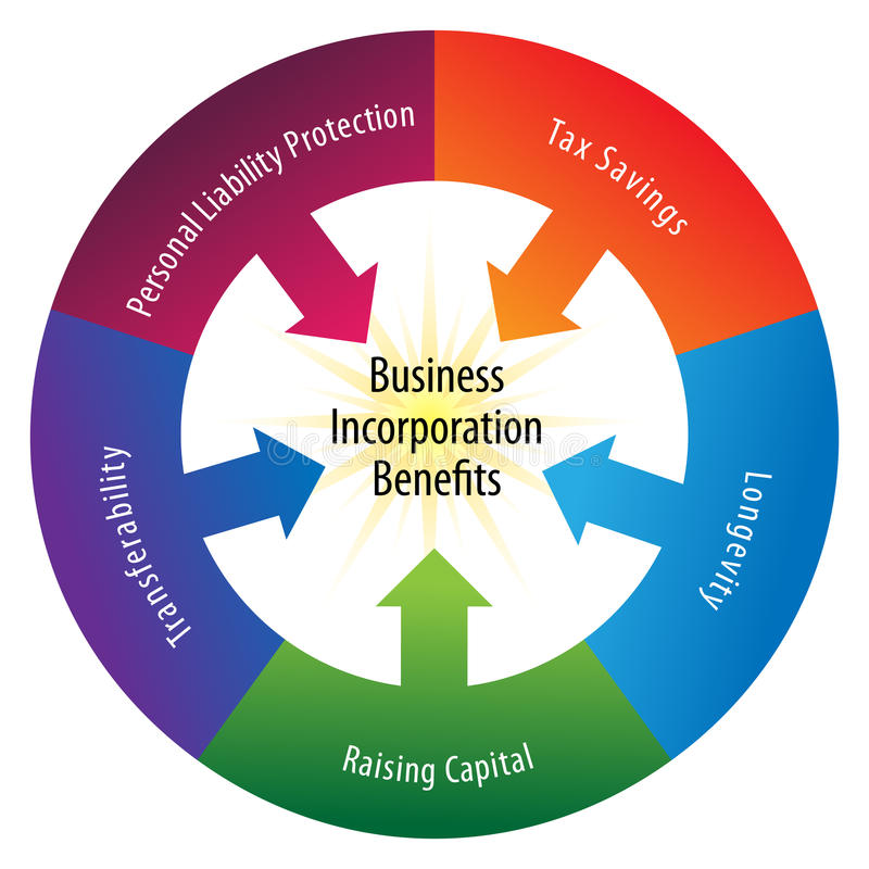 Incorporation Benefits Wheel vector illustration