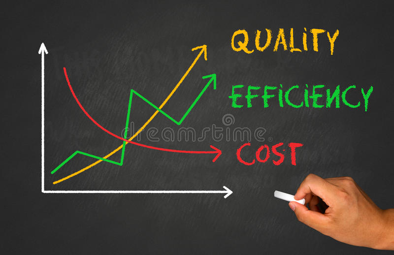 Increased quality and efficiency. Decreased cost stock photography