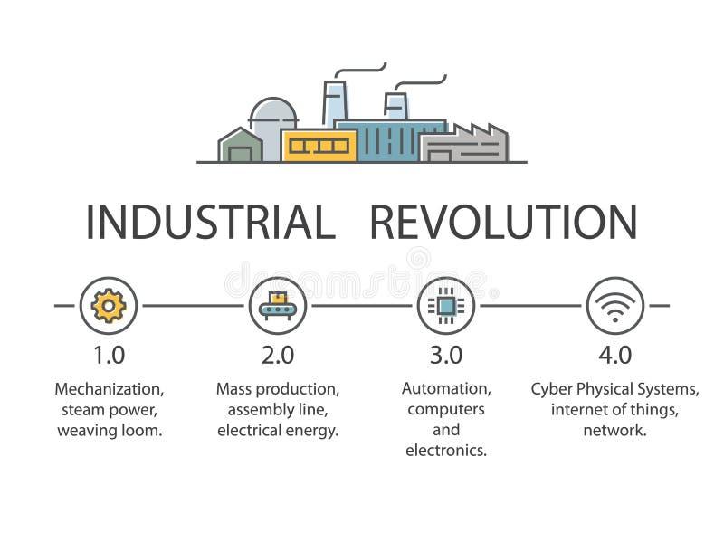 Indústria 4 0 infographic no estilo liso ilustração do vetor