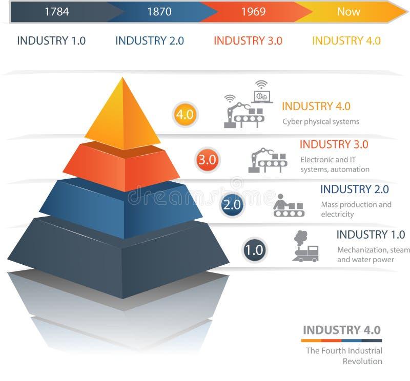 Indústria 4 0 a quarta Revolução Industrial ilustração do vetor