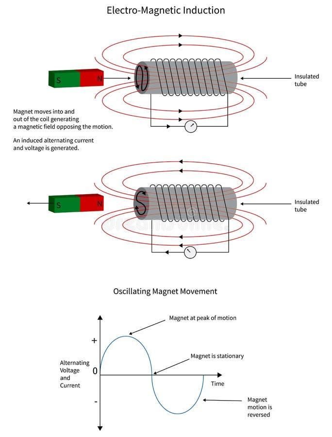 Inducción electromágnetica de una corriente en una bobina stock de ilustración