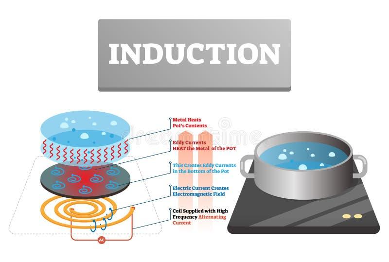 Induktionsvektorillustration Märkt hushåll som lagar mat värmeförklaring vektor illustrationer