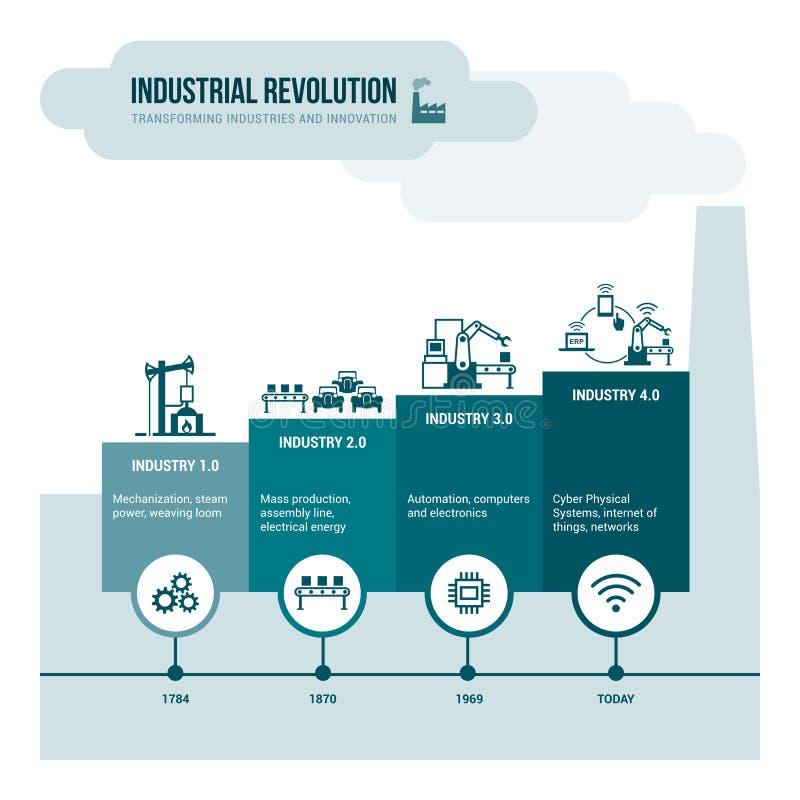 Industriële revolutie vector illustratie