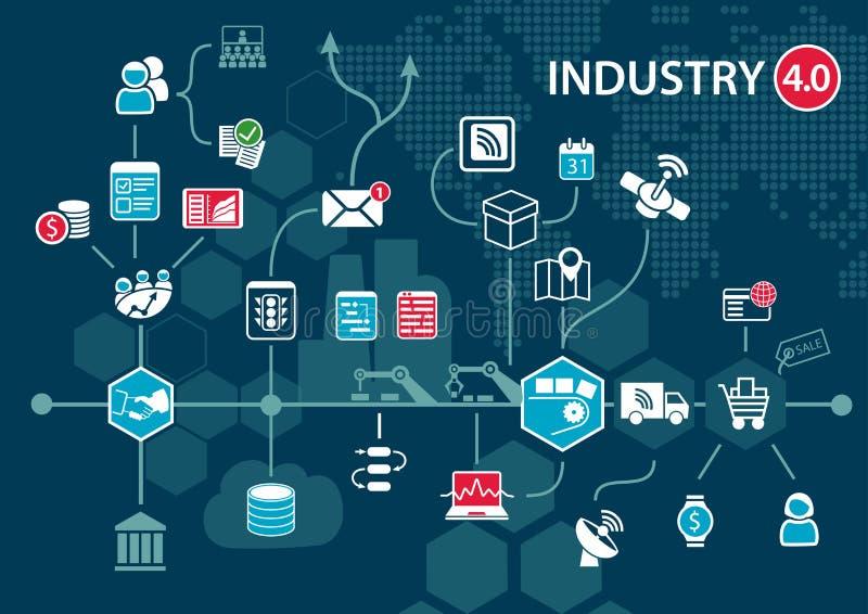 industri 4 0 begrepp (för industriell internet) och infographic Förbindelseapparater och objekt med affärsautomation flödar royaltyfri illustrationer