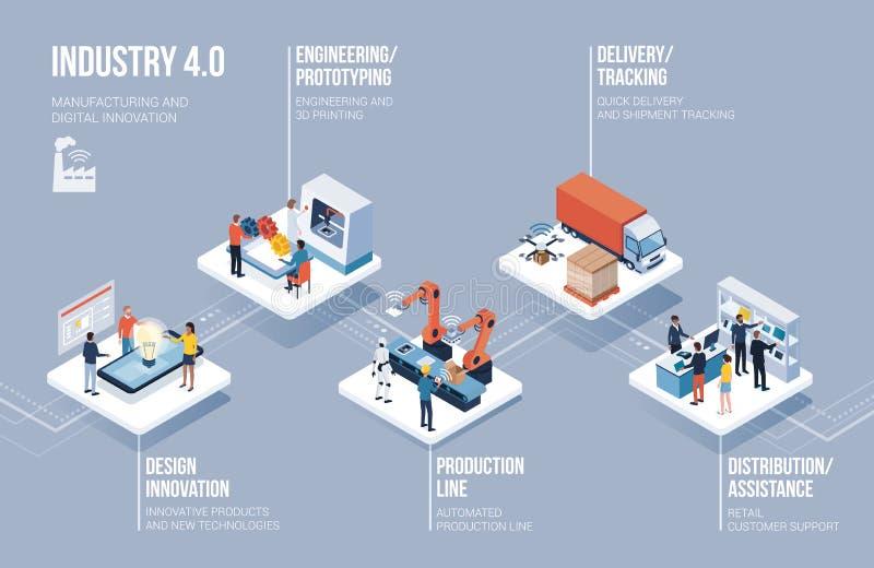 industri 4 infographic 0, automation och innovation stock illustrationer