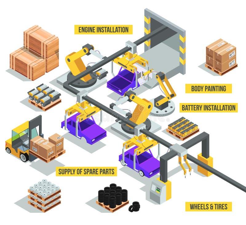 Industria automovilística Fábrica con fases de producción autos Ejemplos isométricos del vector ilustración del vector