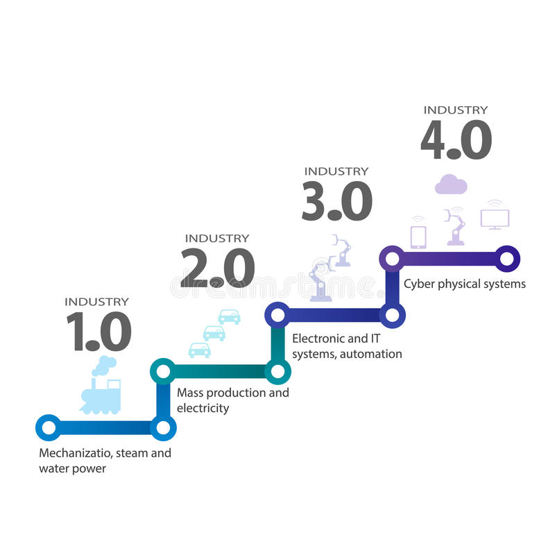 4 industriais 0 conceitos de sistemas físicos do Cyber, ícones de Infographic da indústria 4 ilustração stock