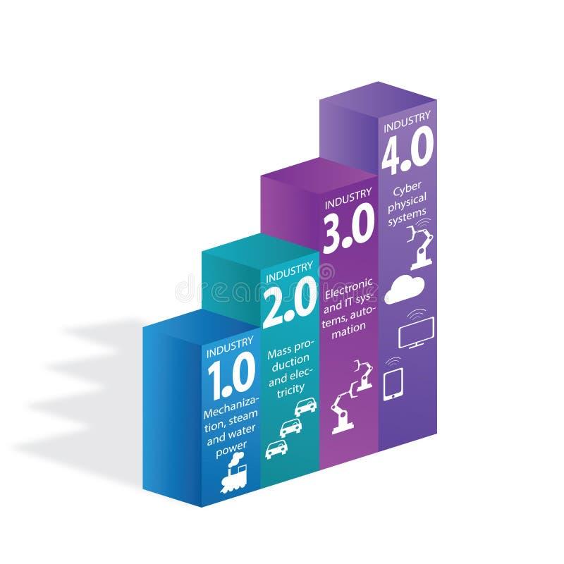 4 industriais 0 conceitos de sistemas físicos do Cyber, ícones de Infographic da indústria 4 ilustração royalty free