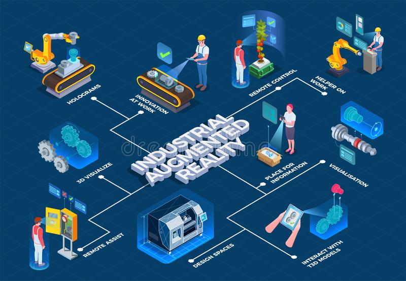 Industrial Augmented Reality Isometric Flowchart. Industrial augmented reality technology isometric flowchart with 3d manufacturing process visualization and royalty free illustration