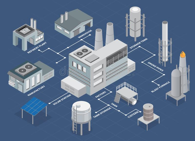 Industrial Buildings Isometric Flowchart. With refinery plant and warehouse vector illustration vector illustration