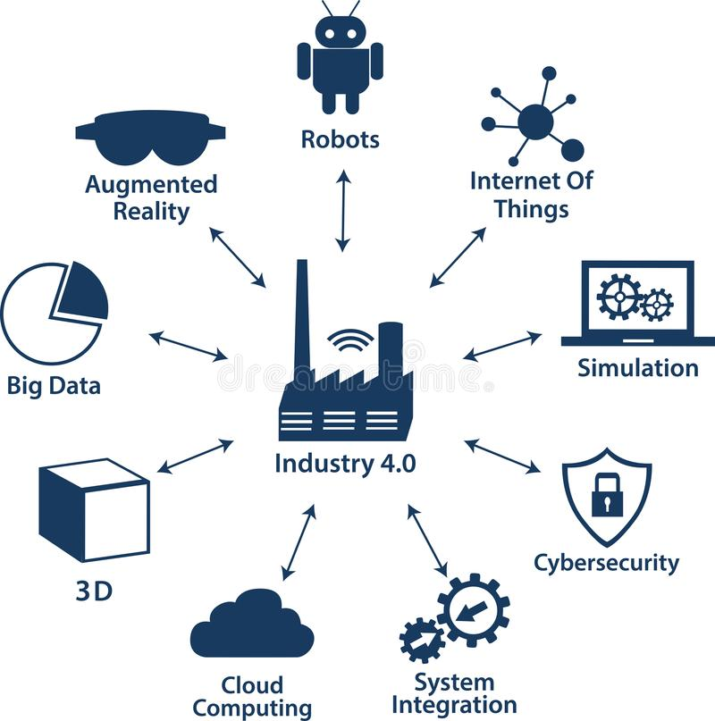 Industrial internet or industry 4.0 infographic. Infographic Icons of industry 4.0 .Internet of things network, Smart Factory solution .Smart technology icon vector illustration